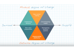 McKinsey: Digital Strategy Framework