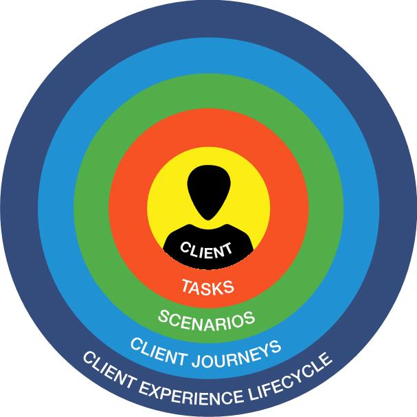 Differentiate Yourself through the Client Experience